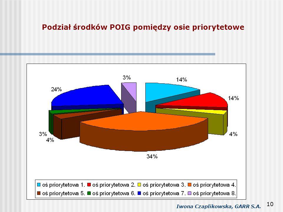 Podział środków POIG pomiędzy osie priorytetowe