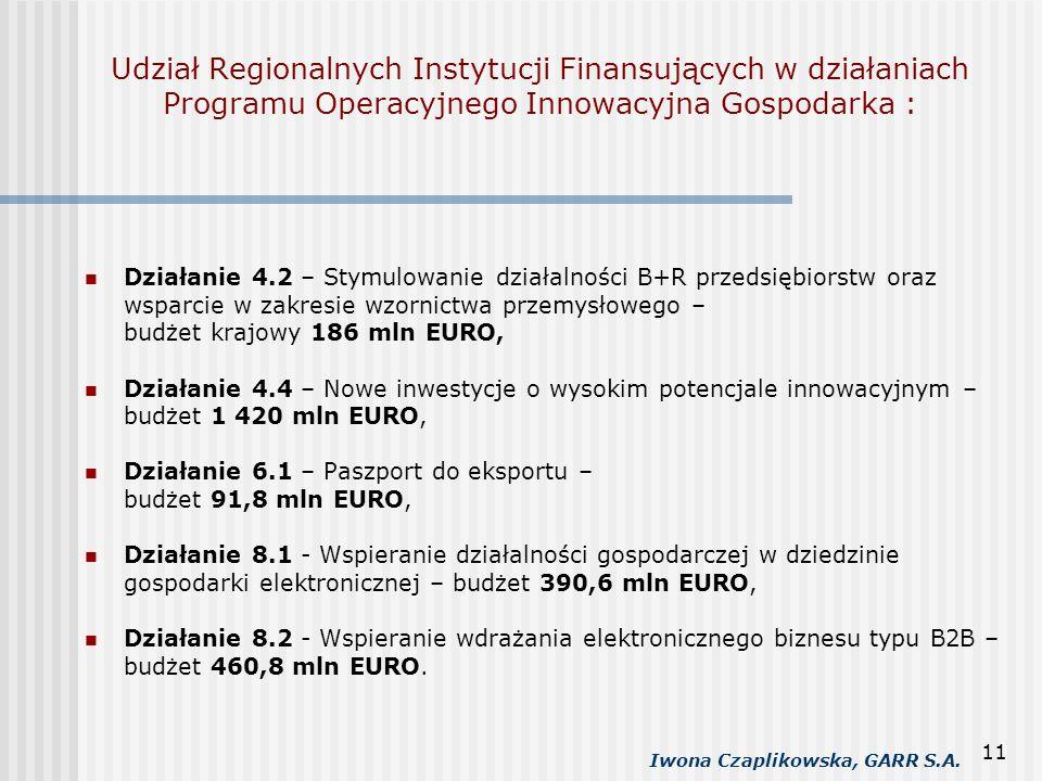 Udział Regionalnych Instytucji Finansujących w działaniach Programu Operacyjnego Innowacyjna Gospodarka :