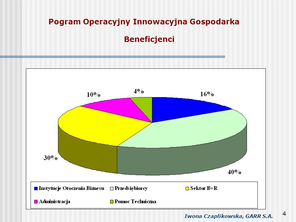 Pogram Operacyjny Innowacyjna Gospodarka