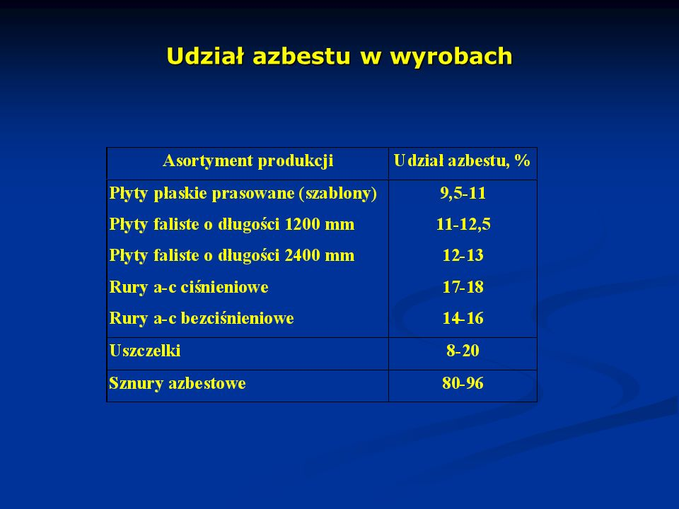 Udział azbestu w wyrobach