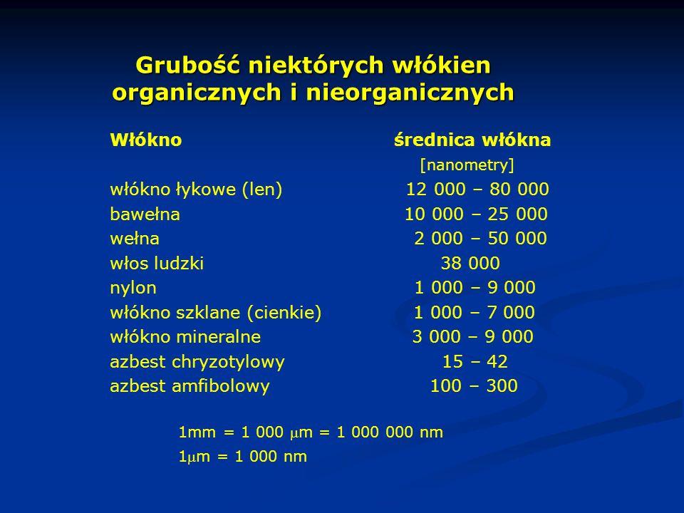 Grubość niektórych włókien organicznych i nieorganicznych