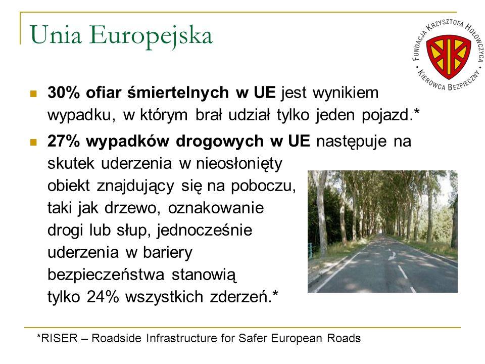 Unia Europejska 30% ofiar śmiertelnych w UE jest wynikiem wypadku, w którym brał udział tylko jeden pojazd.*