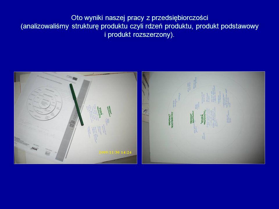 Oto wyniki naszej pracy z przedsiębiorczości (analizowaliśmy strukturę produktu czyli rdzeń produktu, produkt podstawowy i produkt rozszerzony).