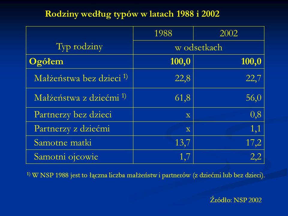 Małżeństwa bez dzieci 1) 22,8 22,7 Małżeństwa z dziećmi 1) 61,8 56,0