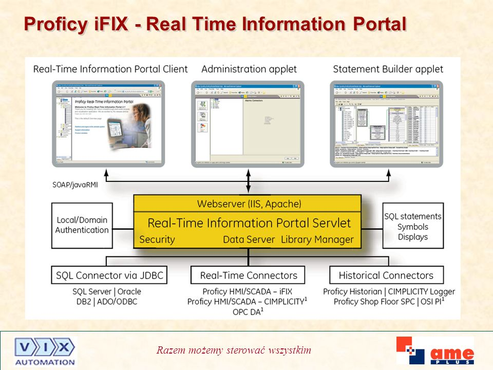 Proficy iFIX - Real Time Information Portal