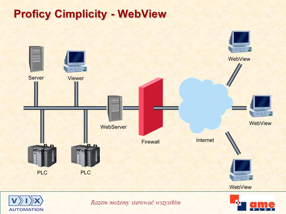 Proficy Cimplicity - WebView