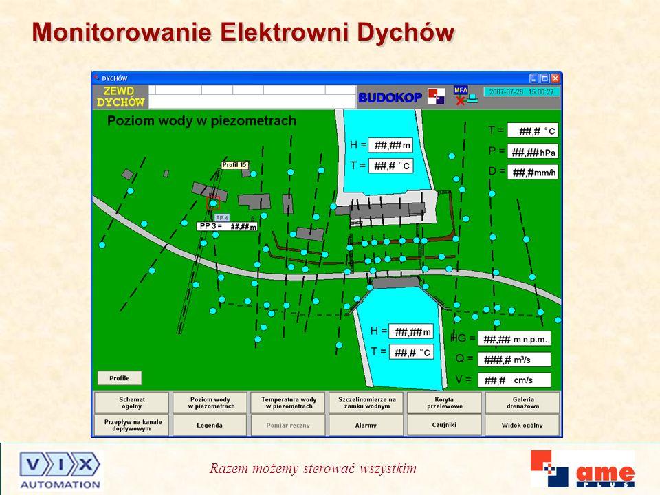 Monitorowanie Elektrowni Dychów