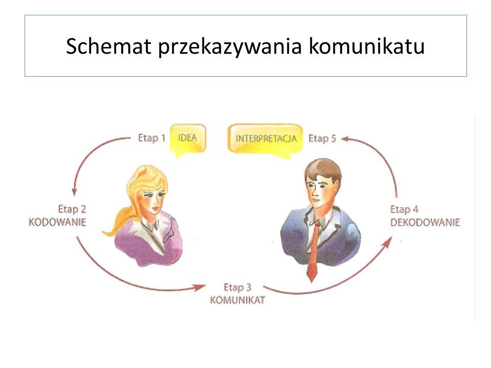 Schemat przekazywania komunikatu