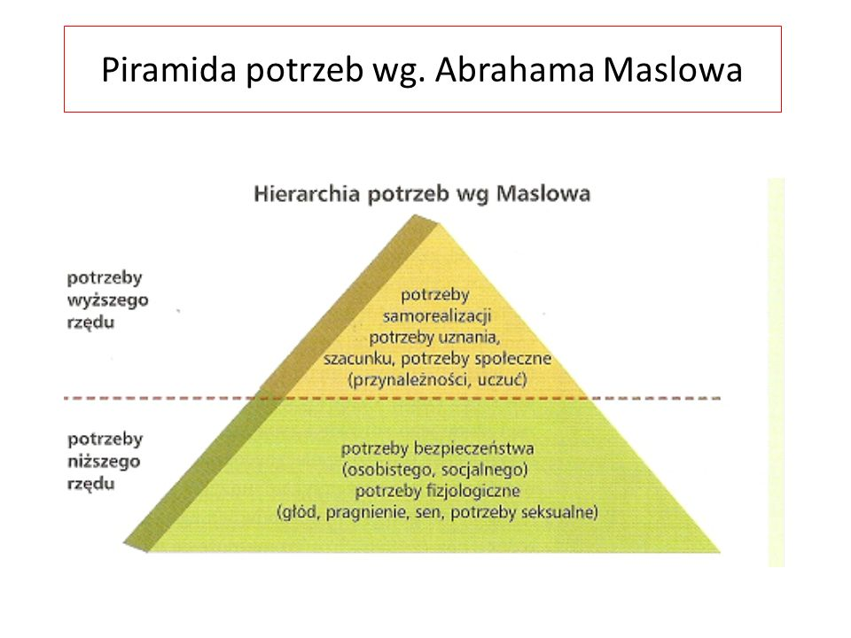 Piramida potrzeb wg. Abrahama Maslowa