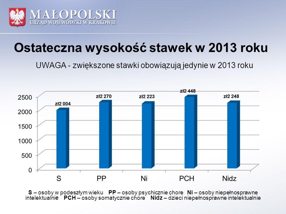 Ostateczna wysokość stawek w 2013 roku