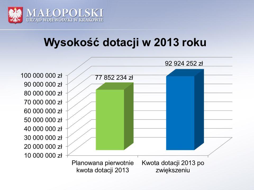 Wysokość dotacji w 2013 roku