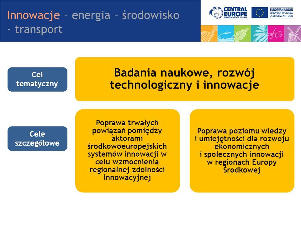 Badania naukowe, rozwój technologiczny i innowacje