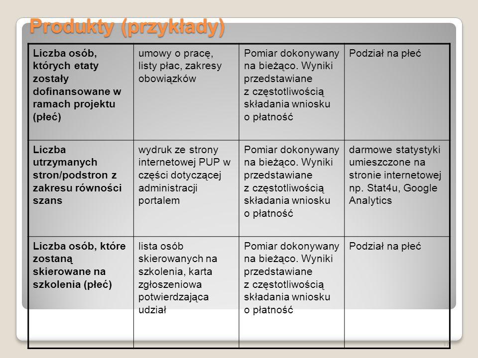 Produkty (przykłady) Liczba osób, których etaty zostały dofinansowane w ramach projektu (płeć) umowy o pracę, listy płac, zakresy obowiązków.