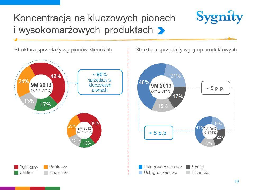 Koncentracja na kluczowych pionach i wysokomarżowych produktach