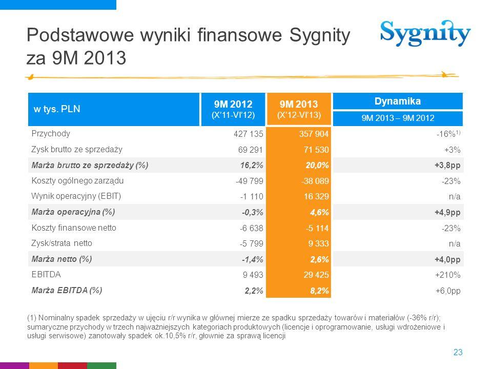 Podstawowe wyniki finansowe Sygnity za 9M 2013