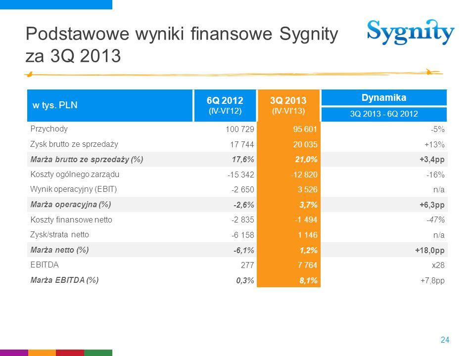 Podstawowe wyniki finansowe Sygnity za 3Q 2013