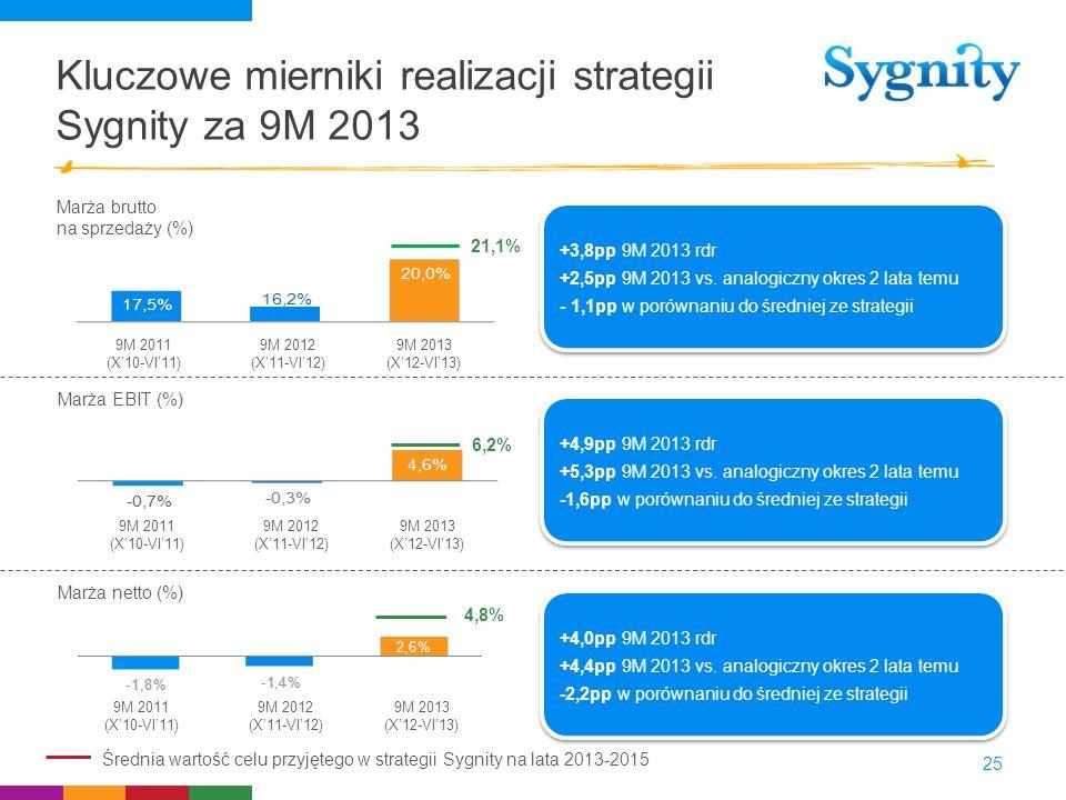 Kluczowe mierniki realizacji strategii Sygnity za 9M 2013