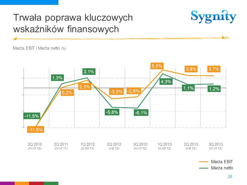 Trwała poprawa kluczowych wskaźników finansowych