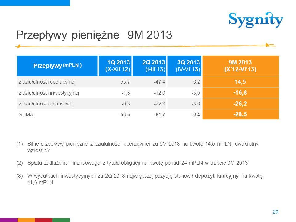 Przepływy pieniężne 9M 2013 Przepływy (mPLN ) 1Q 2013 (X-XII'12)
