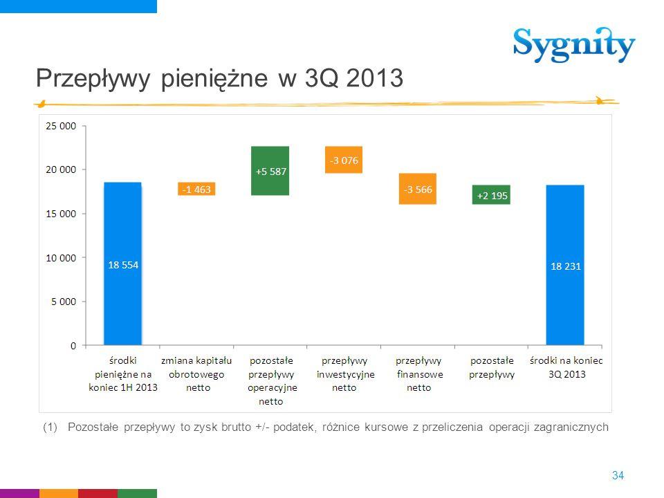 Przepływy pieniężne w 3Q 2013