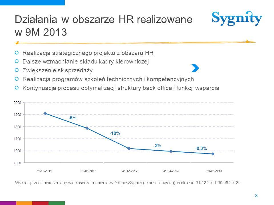 Działania w obszarze HR realizowane w 9M 2013