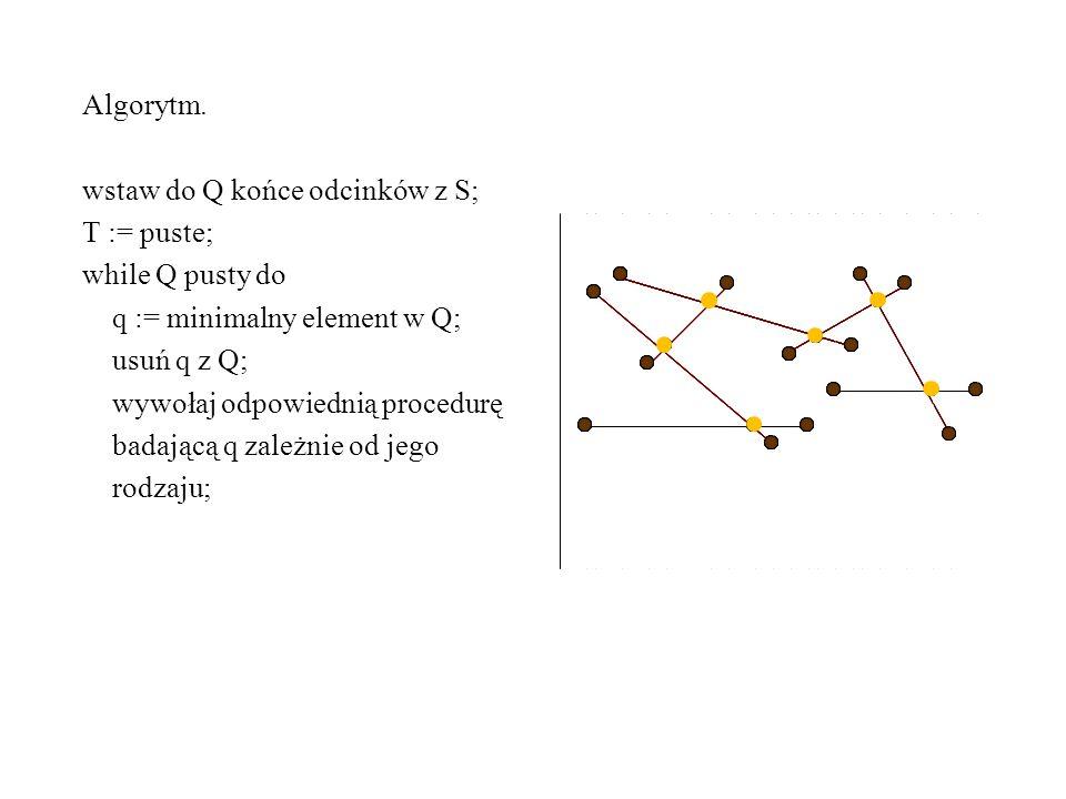 Algorytm. wstaw do Q końce odcinków z S; T := puste; while Q pusty do. q := minimalny element w Q;