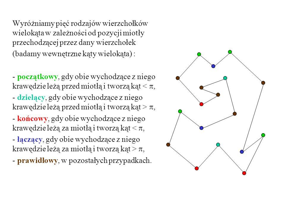 Wyróżniamy pięć rodzajów wierzchołków wielokąta w zależności od pozycji miotły przechodzącej przez dany wierzchołek