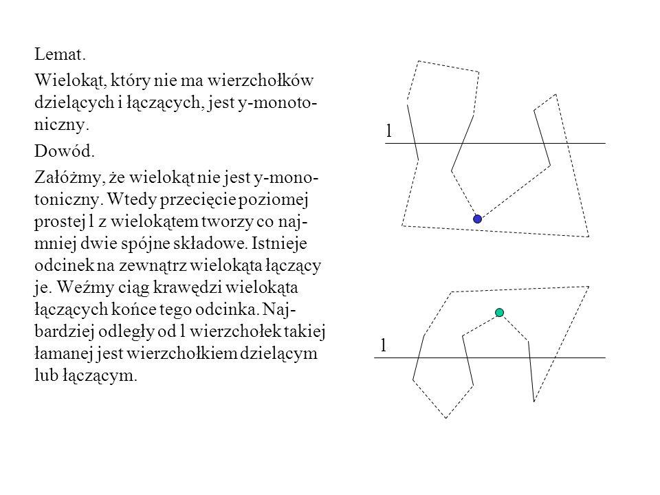 Lemat. Wielokąt, który nie ma wierzchołków dzielących i łączących, jest y-monoto-niczny. Dowód.