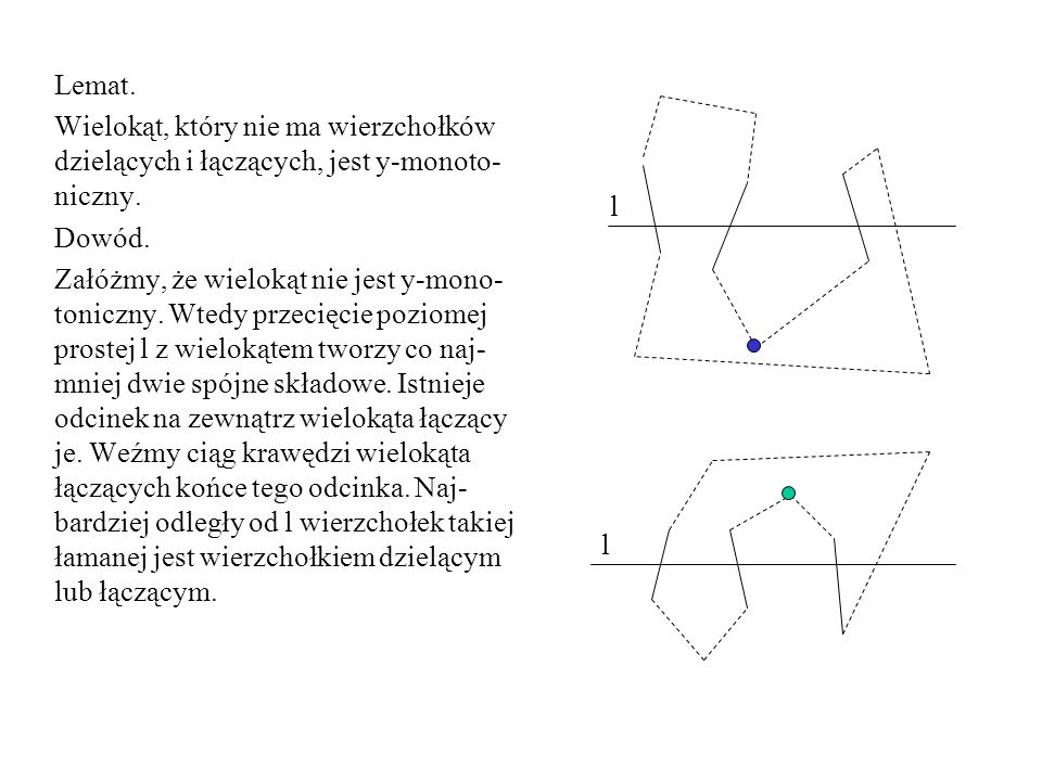 Lemat.Wielokąt, który nie ma wierzchołków dzielących i łączących, jest y-monoto-niczny. Dowód.