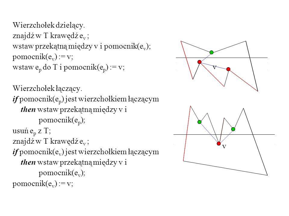 Wierzchołek dzielący.znajdź w T krawędź ev ; wstaw przekątną między v i pomocnik(ev); pomocnik(ev) := v;