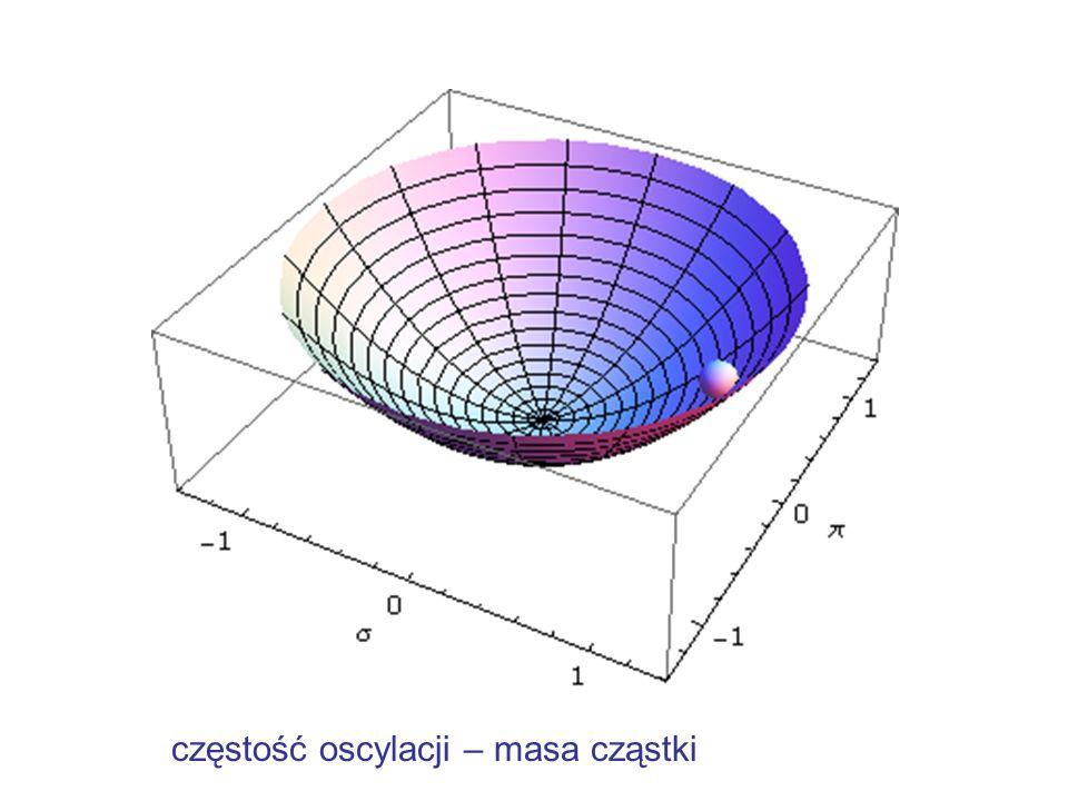 częstość oscylacji – masa cząstki