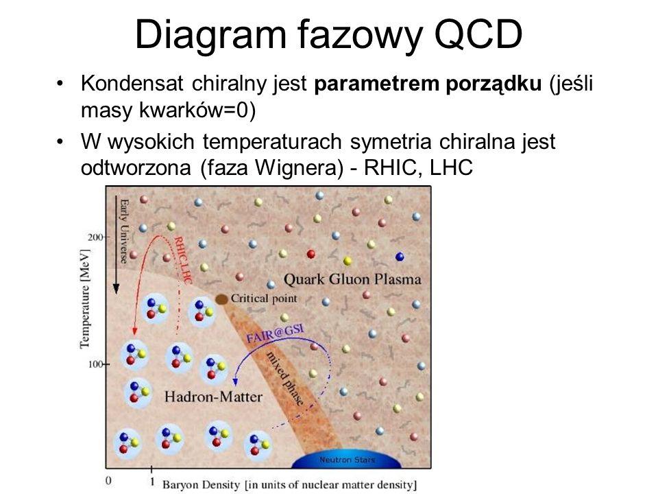 Diagram fazowy QCD Kondensat chiralny jest parametrem porządku (jeśli masy kwarków=0)