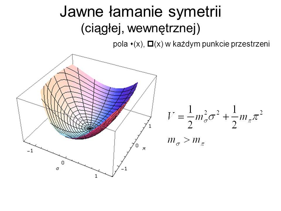 Jawne łamanie symetrii (ciągłej, wewnętrznej)