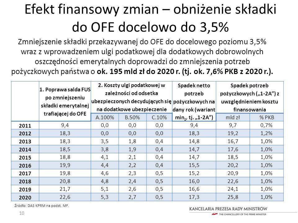 Efekt finansowy zmian – obniżenie składki do OFE docelowo do 3,5%