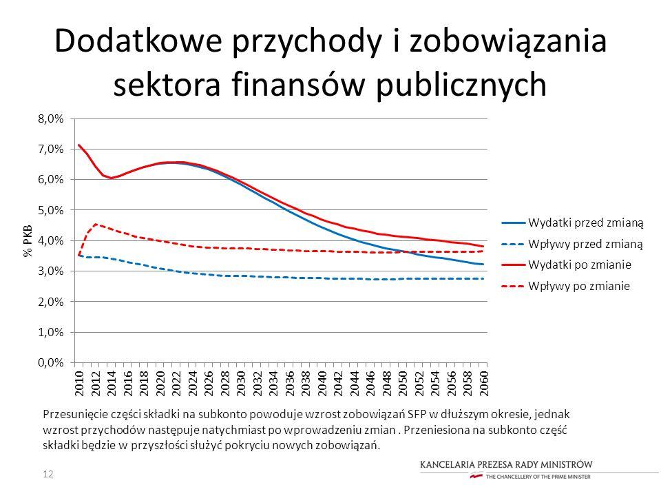 Dodatkowe przychody i zobowiązania sektora finansów publicznych
