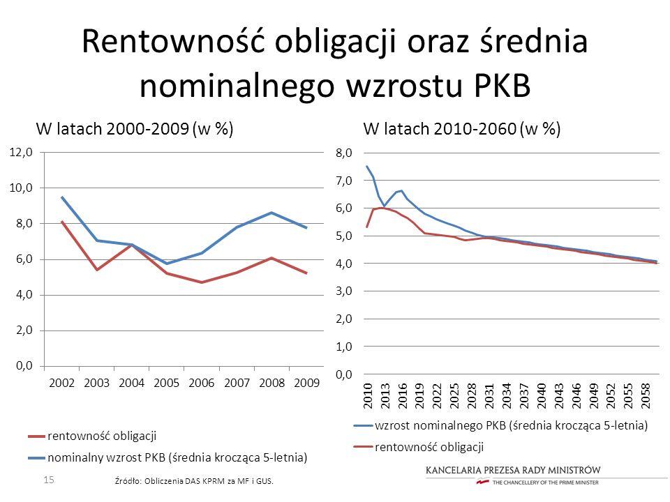 Rentowność obligacji oraz średnia nominalnego wzrostu PKB