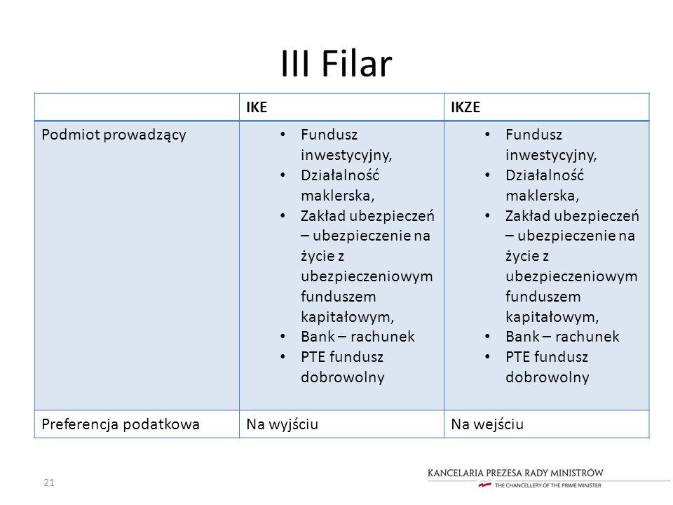 III Filar IKE IKZE Podmiot prowadzący Fundusz inwestycyjny,