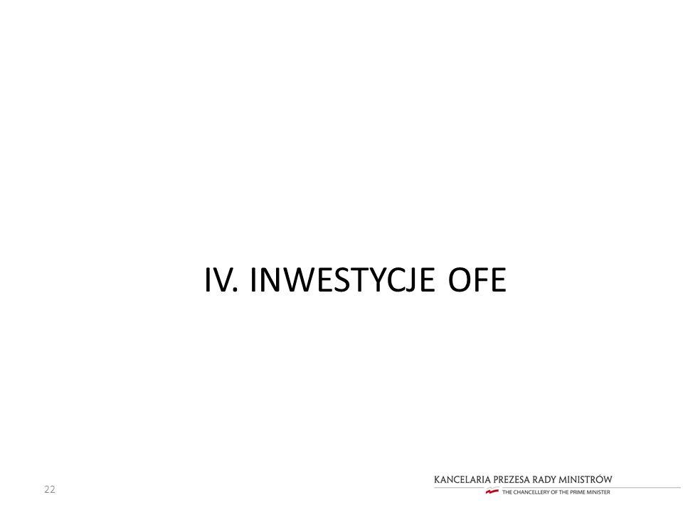 IV. INWESTYCJE OFE