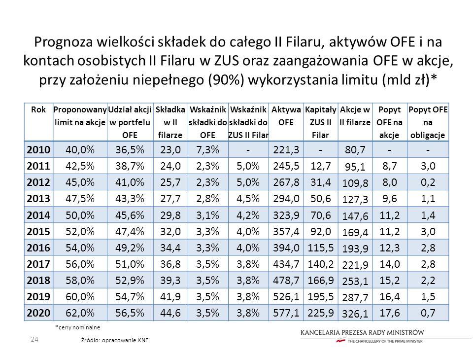 Prognoza wielkości składek do całego II Filaru, aktywów OFE i na kontach osobistych II Filaru w ZUS oraz zaangażowania OFE w akcje, przy założeniu niepełnego (90%) wykorzystania limitu (mld zł)*