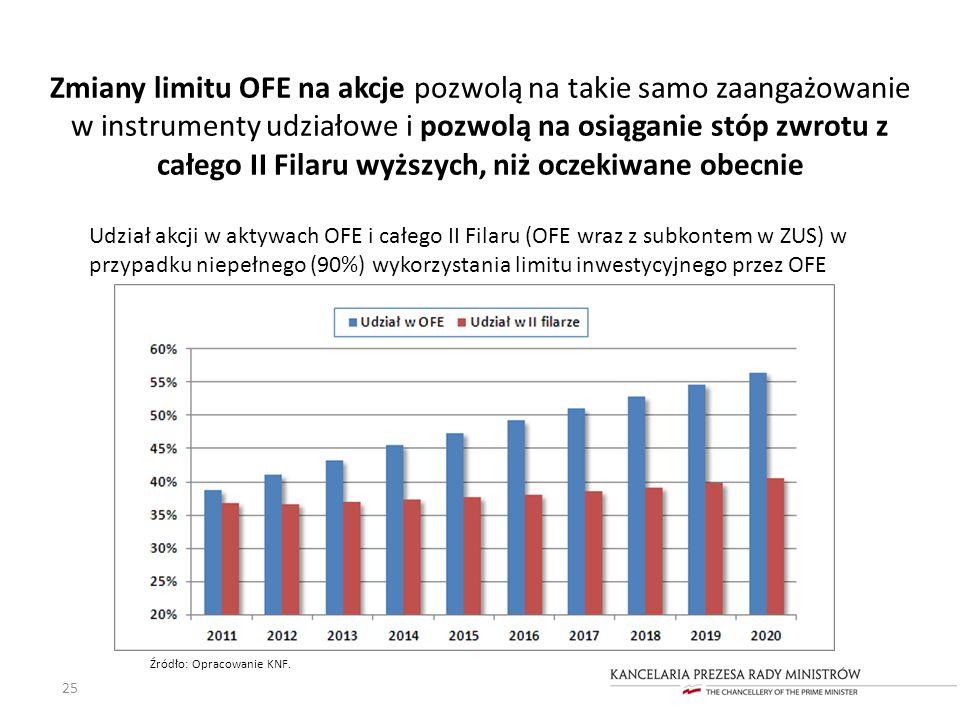 Zmiany limitu OFE na akcje pozwolą na takie samo zaangażowanie w instrumenty udziałowe i pozwolą na osiąganie stóp zwrotu z całego II Filaru wyższych, niż oczekiwane obecnie