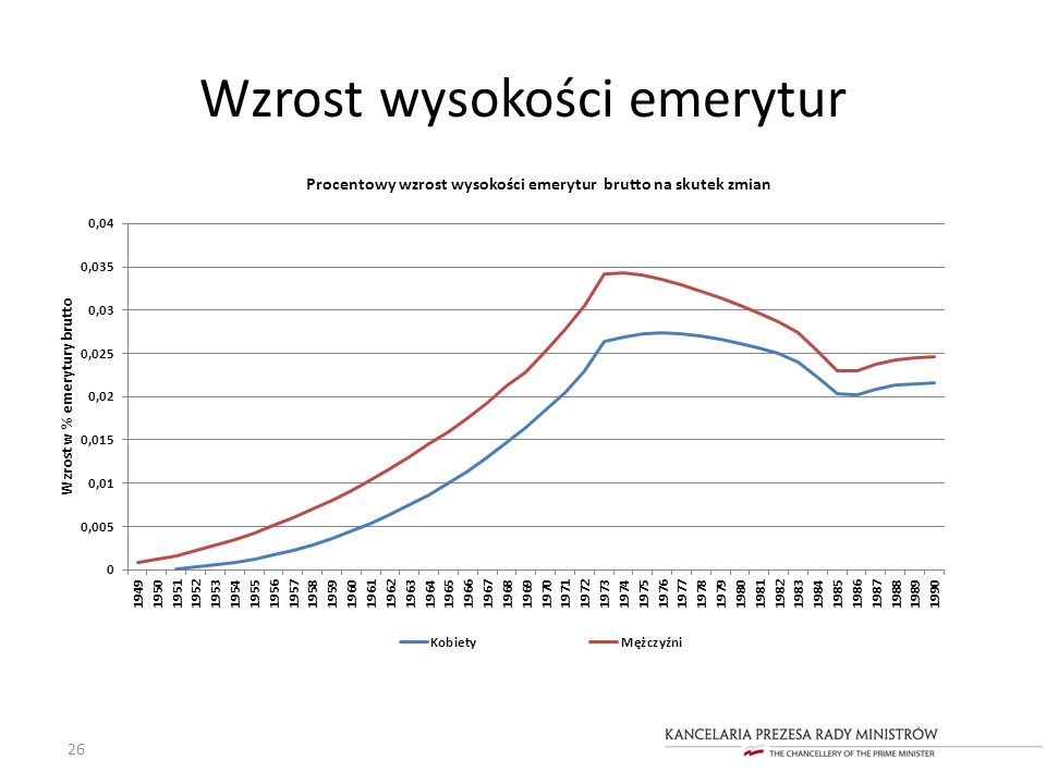 Wzrost wysokości emerytur