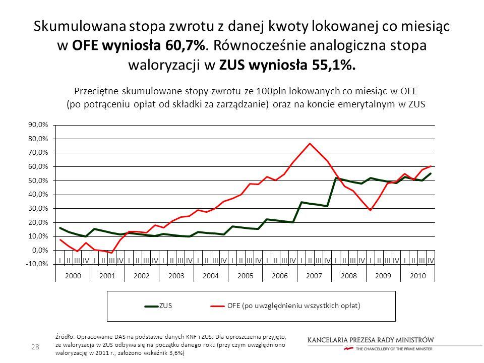 Skumulowana stopa zwrotu z danej kwoty lokowanej co miesiąc w OFE wyniosła 60,7%. Równocześnie analogiczna stopa waloryzacji w ZUS wyniosła 55,1%.