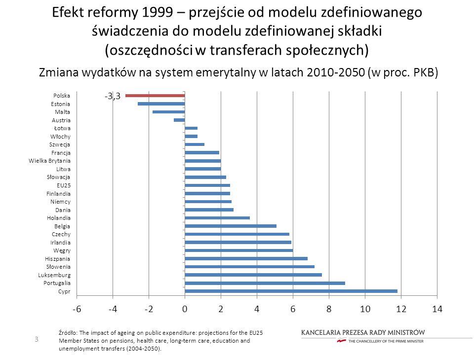 Zmiana wydatków na system emerytalny w latach 2010-2050 (w proc. PKB)