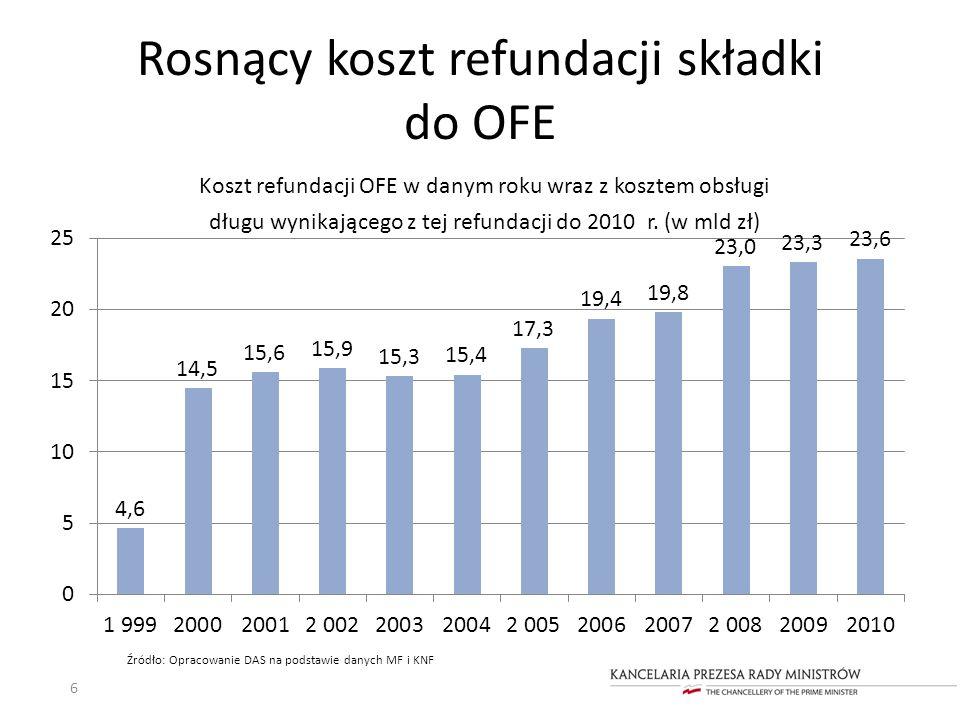 Rosnący koszt refundacji składki do OFE