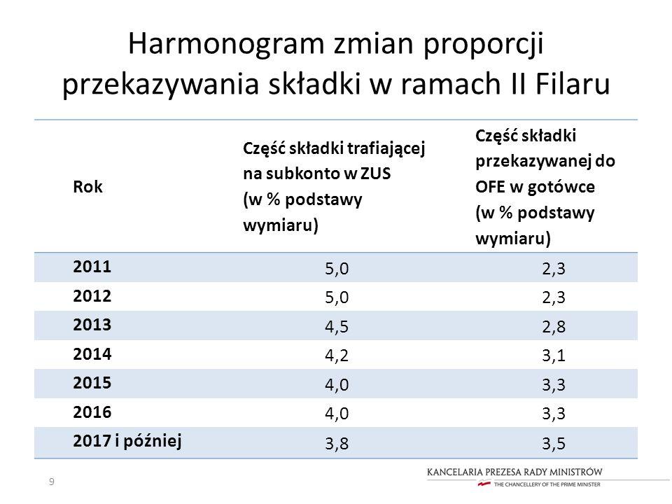 Harmonogram zmian proporcji przekazywania składki w ramach II Filaru