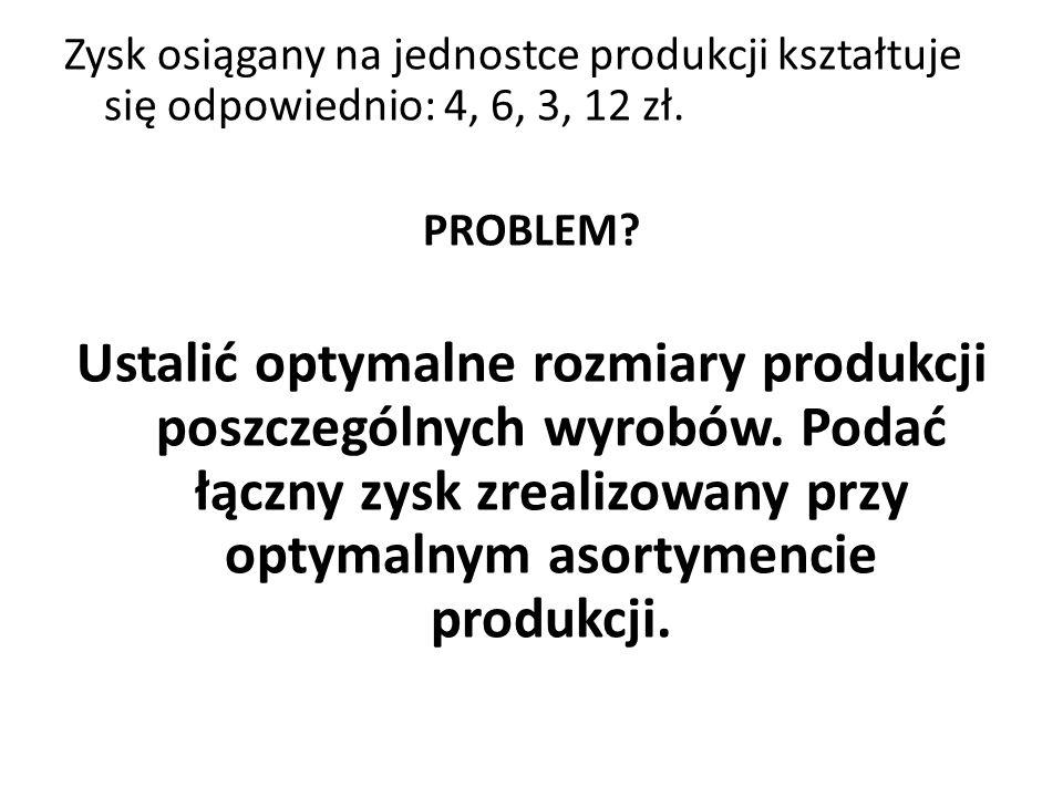 Zysk osiągany na jednostce produkcji kształtuje się odpowiednio: 4, 6, 3, 12 zł.