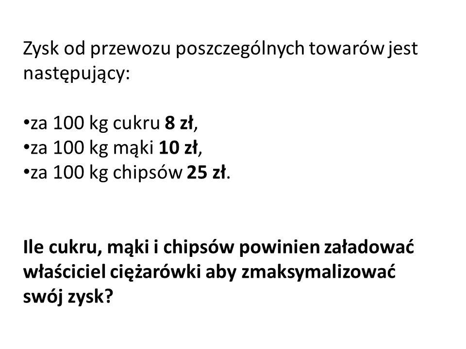 Zysk od przewozu poszczególnych towarów jest następujący: