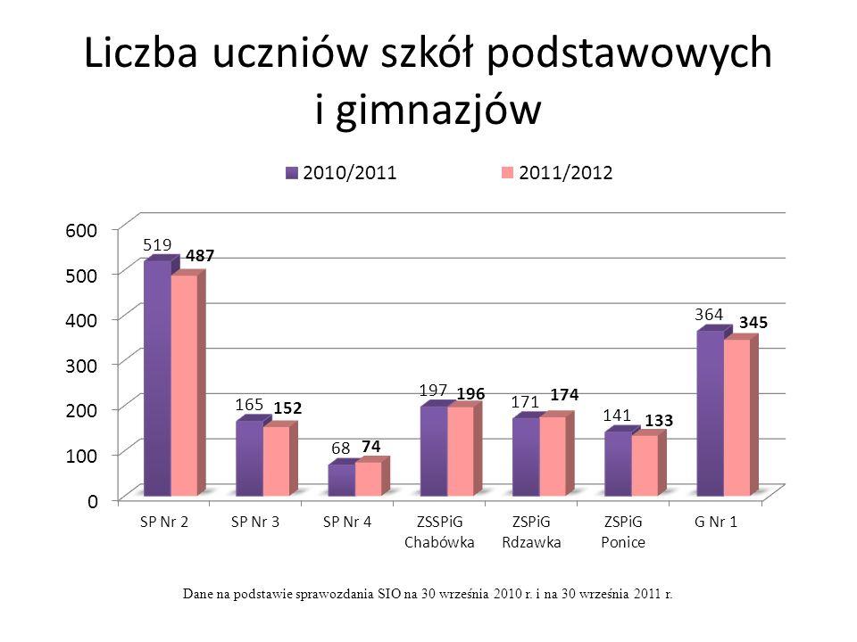 Liczba uczniów szkół podstawowych i gimnazjów
