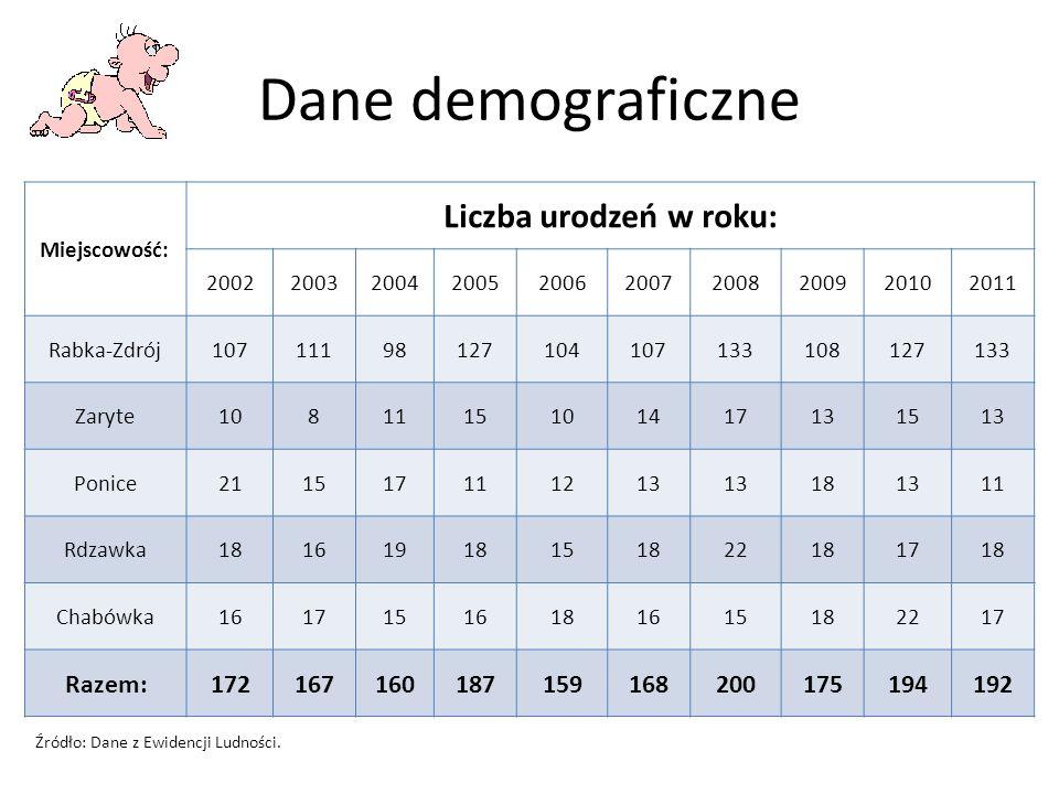 Dane demograficzne Liczba urodzeń w roku: Razem: 172 167 160 187 159