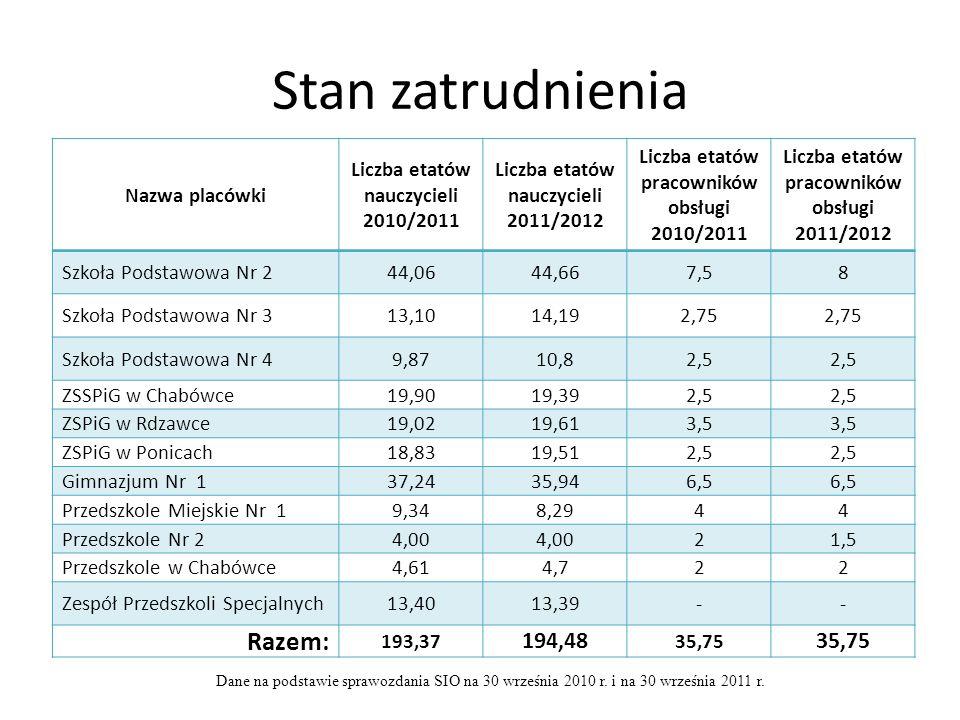Stan zatrudnienia Razem: 194,48 Nazwa placówki
